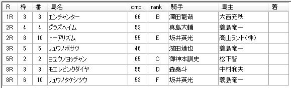 第8回船橋競馬2日目 齊藤敏厩舎