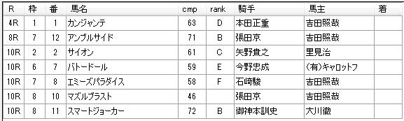 第8回船橋競馬2日目 川島正一厩舎