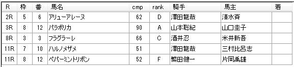 第8回船橋競馬3日目  佐藤賢二厩舎