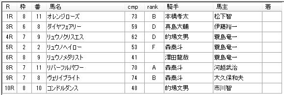 第8回船橋競馬3日目 齊藤敏厩舎
