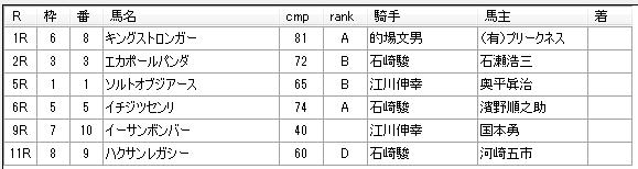 第8回船橋競馬4日目 矢野義幸厩舎
