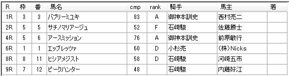 第8回船橋競馬5日目 矢野義幸厩舎