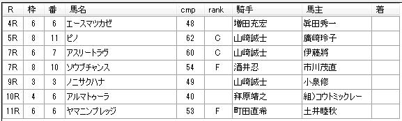 第9回川崎競馬1日目 山崎尋美厩舎