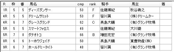 佐々木仁厩舎 第9回川崎競馬1日目