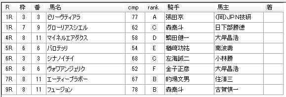 第9回川崎競馬1日目 高月賢一厩舎