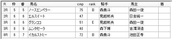 柘榴浩樹厩舎 第9回川崎競馬1日目