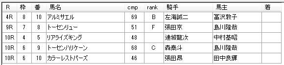 小久保智厩舎 第9回川崎競馬1日目