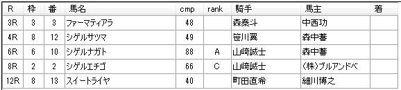 第9回川崎競馬3日目 田島寿一厩舎