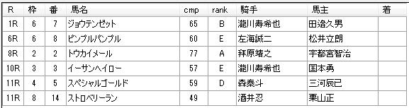 第9回川崎競馬4日目 田邊陽一厩舎