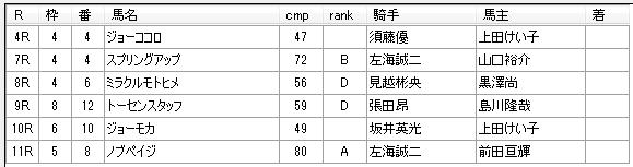 第9回川崎競馬4日目 小久保智厩舎