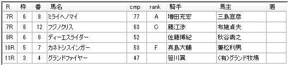 第9回川崎競馬5日目 佐々木仁厩舎