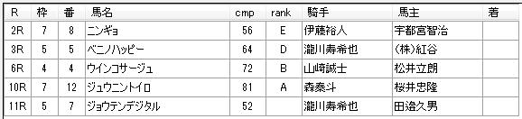 第9回川崎競馬5日目 田邊陽一厩舎