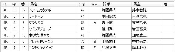 第9回川崎競馬5日目 河津裕昭厩舎
