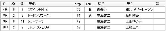 第9回川崎競馬5日目 小久保智厩舎