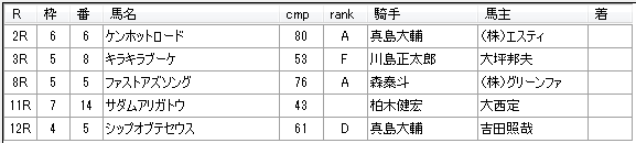 第13回大井競馬1日目 荒山勝徳厩舎