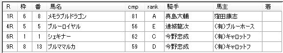 第13回大井競馬2日目  月岡健二厩舎