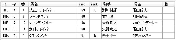 第13回大井競馬3日目 月岡健二厩舎
