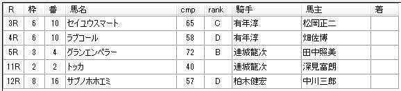 第13回大井競馬3日目 鷹見浩厩舎