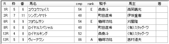 第13回大井競馬5日目 三坂盛雄厩舎