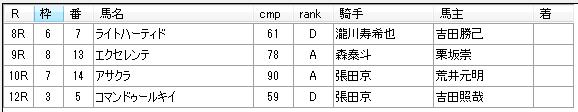第13回大井競馬5日目 藤田輝信厩舎