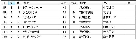 第7回浦和競馬1日目 山越光厩舎