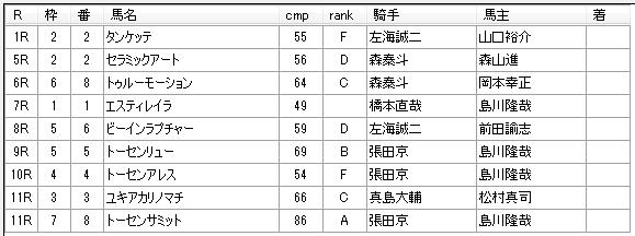 第7回浦和競馬3日目 小久保智厩舎