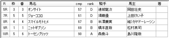第7回浦和競馬5日目 小久保智厩舎