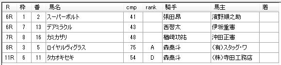 第14回大井競馬1日目  三坂盛雄厩舎