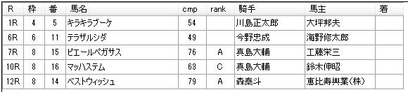 第14回大井競馬1日目 荒山勝徳厩舎