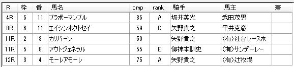 第14回大井競馬3日目 藤田厩舎