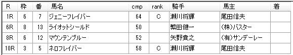 第14回大井競馬4日目 月岡健二厩舎