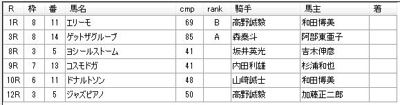 第14回大井競馬4日目 佐野謙二厩舎