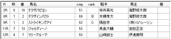 第14回大井競馬4日目 荒山勝徳厩舎