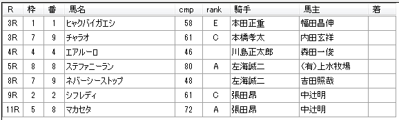 第9回船橋競馬1日目 岡林光浩厩舎
