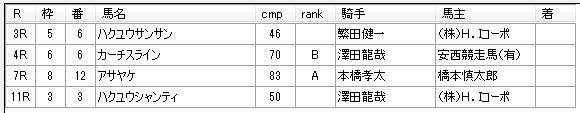 第9回船橋競馬1日目 石井勝男厩舎