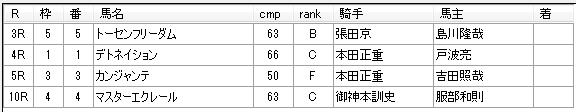 第9回船橋競馬1日目 川島正一厩舎