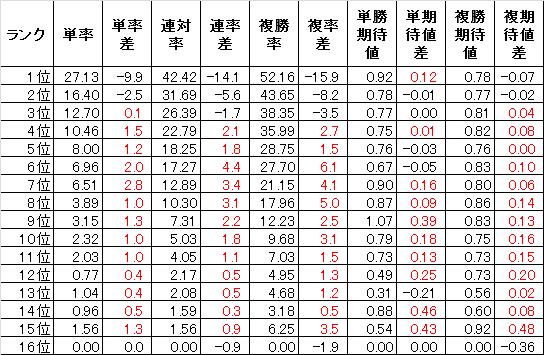 田中洋平のテクニカル6-10