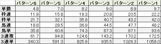 田中洋平のテクニカル6-11