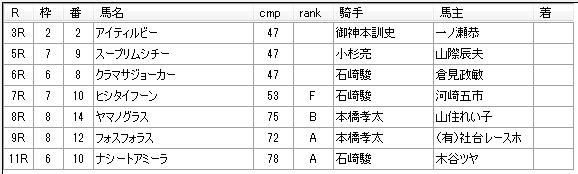 第9回船橋競馬2日目 矢野義幸厩舎