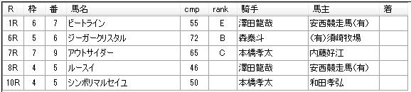 第9回船橋競馬2日目 石井勝男厩舎