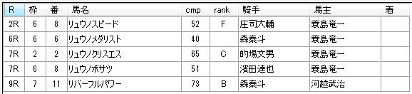 第9回船橋競馬3日目 齊藤敏厩舎