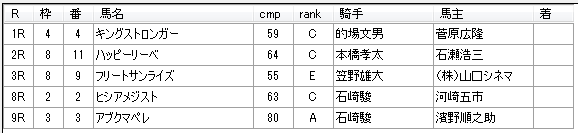 第9回船橋競馬3日目 矢野義幸厩舎
