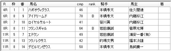 第9回船橋競馬3日目 石井勝男厩舎