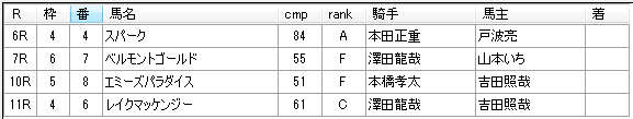 第9回船橋競馬3日目 川島正一厩舎