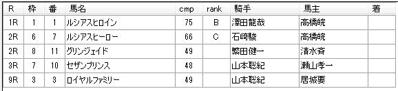 第9回船橋競馬4日目 佐藤賢二厩舎