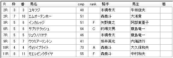 第9回船橋競馬4日目 齊藤敏厩舎