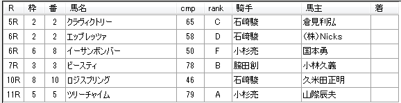 第9回船橋競馬4日目 矢野義幸厩舎
