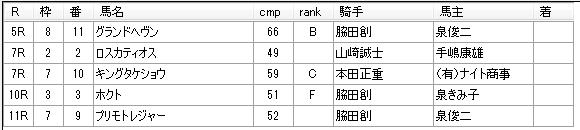 第9回船橋競馬4日目 山本学厩舎