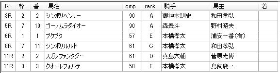 第9回船橋競馬4日目 石井勝男厩舎