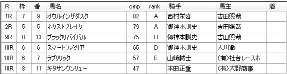 第9回船橋競馬4日目 川島正一厩舎
